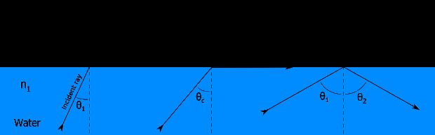 Refractive Index of Water